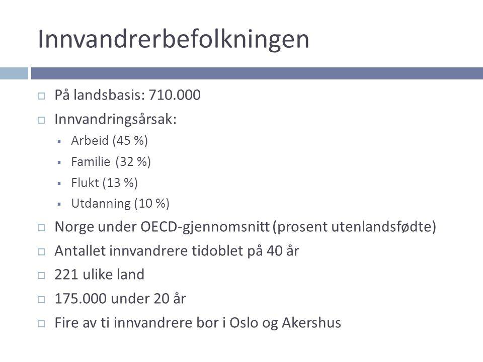 Innvandrerbefolkningen  På landsbasis: 710.000  Innvandringsårsak:  Arbeid (45 %)  Familie (32 %)  Flukt (13 %)  Utdanning (10 %)  Norge under OECD-gjennomsnitt (prosent utenlandsfødte)  Antallet innvandrere tidoblet på 40 år  221 ulike land  175.000 under 20 år  Fire av ti innvandrere bor i Oslo og Akershus