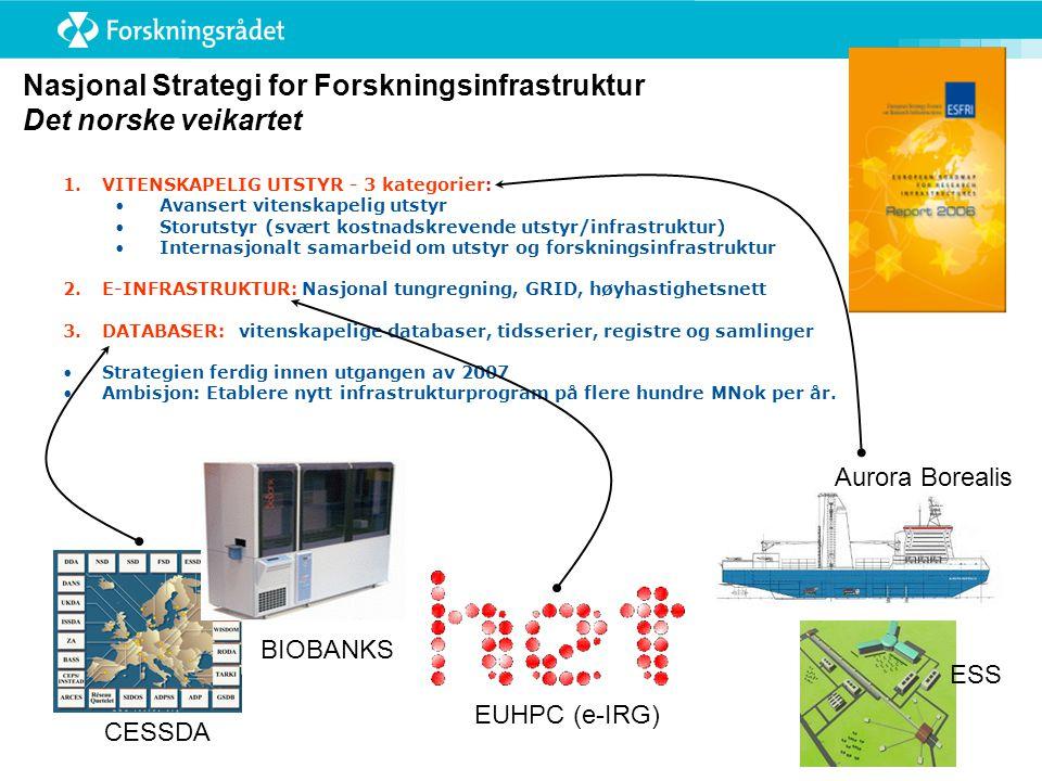 Nasjonal Strategi for Forskningsinfrastruktur Det norske veikartet 1.VITENSKAPELIG UTSTYR - 3 kategorier: • Avansert vitenskapelig utstyr • Storutstyr (svært kostnadskrevende utstyr/infrastruktur) • Internasjonalt samarbeid om utstyr og forskningsinfrastruktur 2.E-INFRASTRUKTUR: Nasjonal tungregning, GRID, høyhastighetsnett 3.DATABASER: vitenskapelige databaser, tidsserier, registre og samlinger •Strategien ferdig innen utgangen av 2007 •Ambisjon: Etablere nytt infrastrukturprogram på flere hundre MNok per år.