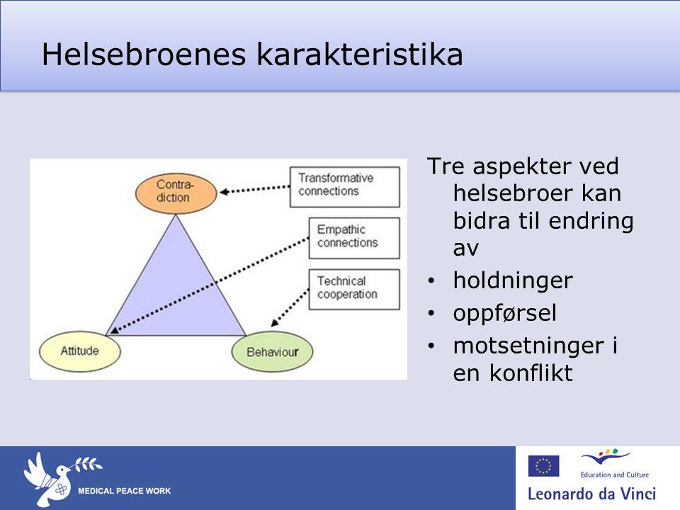 Helsebroenes karakteristika Tre aspekter ved helsebroer kan bidra til endring av • holdninger • oppførsel • motsetninger i en konflikt