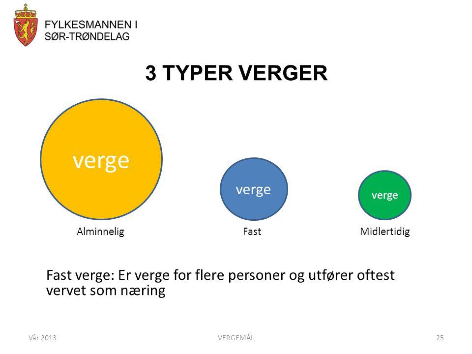 3 TYPER VERGER Vår 2013VERGEMÅL25 Alminnelig Fast Midlertidig Fast verge: Er verge for flere personer og utfører oftest vervet som næring verge
