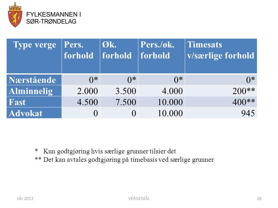 Vår 2013VERGEMÅL26 GODTGJØRING Type vergePers. forhold Øk. forhold Pers./øk. forhold Timesats v/særlige forhold Nærstående0* Alminnelig2.0003.5004.000
