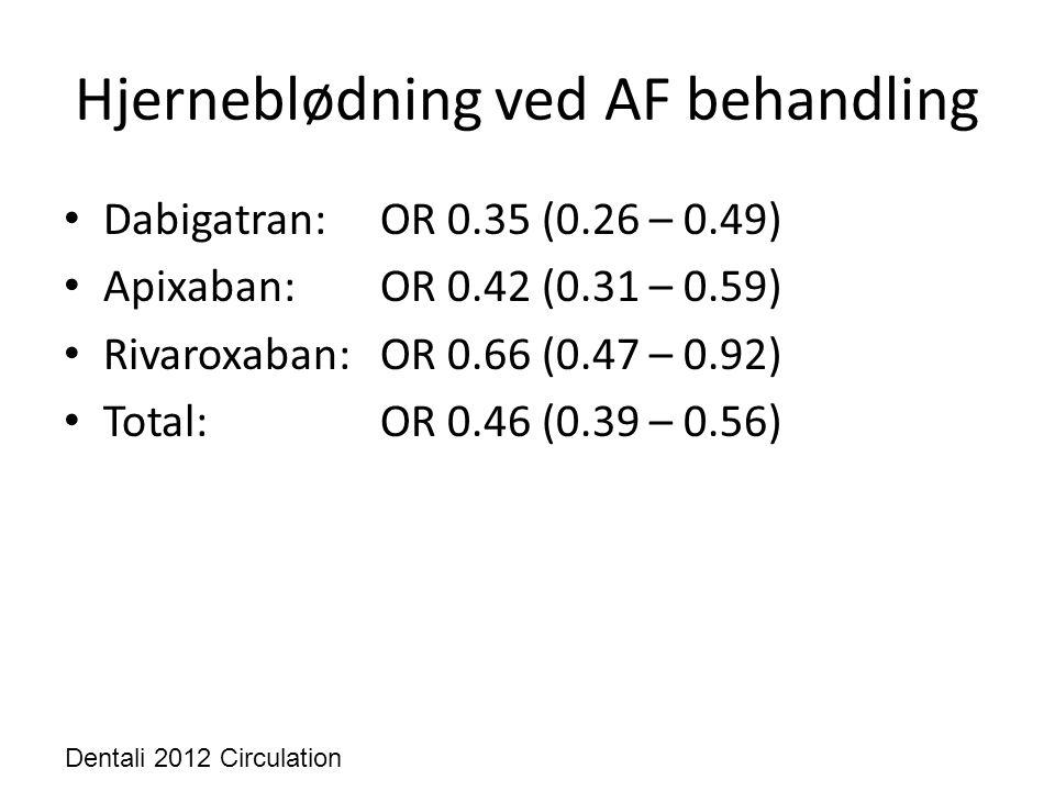Hjerneblødning ved AF behandling • Dabigatran: OR 0.35 (0.26 – 0.49) • Apixaban: OR 0.42 (0.31 – 0.59) • Rivaroxaban: OR 0.66 (0.47 – 0.92) • Total: O