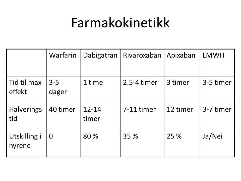 Farmakokinetikk WarfarinDabigatranRivaroxabanApixabanLMWH Tid til max effekt 3-5 dager 1 time2.5-4 timer3 timer3-5 timer Halverings tid 40 timer12-14