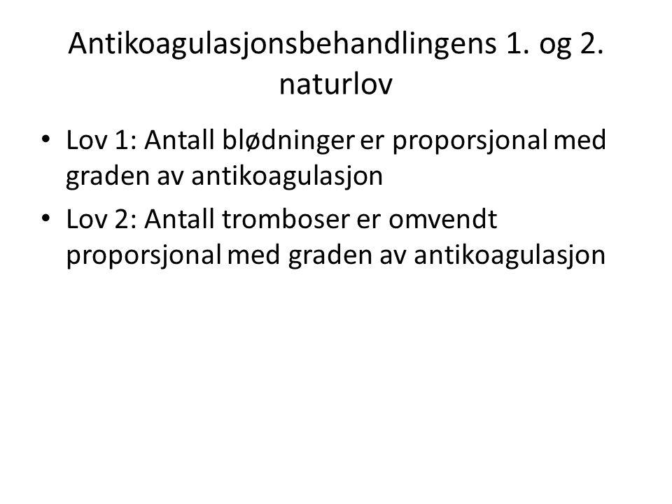 Antikoagulasjonsbehandlingens 1. og 2. naturlov • Lov 1: Antall blødninger er proporsjonal med graden av antikoagulasjon • Lov 2: Antall tromboser er