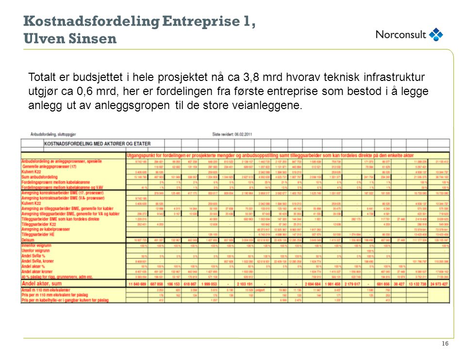 16 Kostnadsfordeling Entreprise 1, Ulven Sinsen Totalt er budsjettet i hele prosjektet nå ca 3,8 mrd hvorav teknisk infrastruktur utgjør ca 0,6 mrd, h
