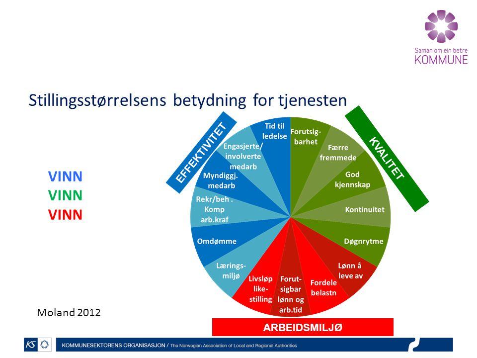 Stillingsstørrelsens betydning for tjenesten ARBEIDSMILJØ KVALITET Moland 2012 VINN