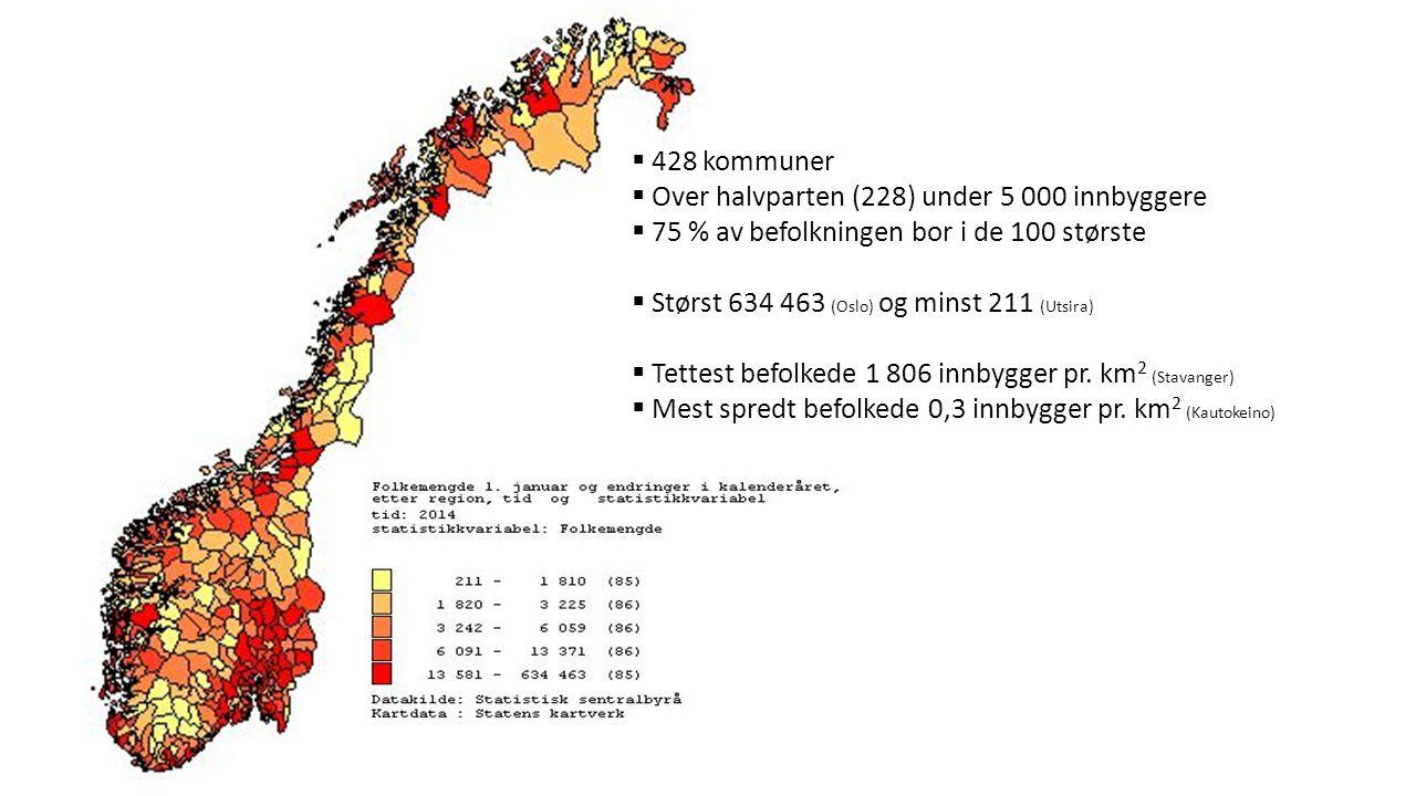 Seminar om kommunereform  428 kommuner  Over halvparten (228) under 5 000 innbyggere  75 % av befolkningen bor i de 100 største  Størst 634 463 (O
