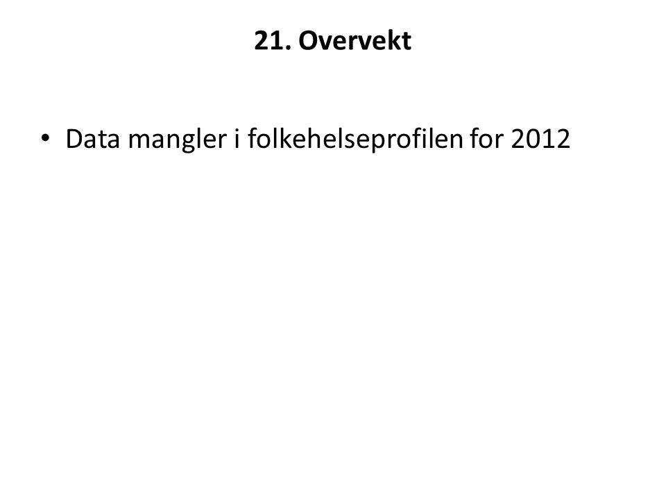 21. Overvekt • Data mangler i folkehelseprofilen for 2012