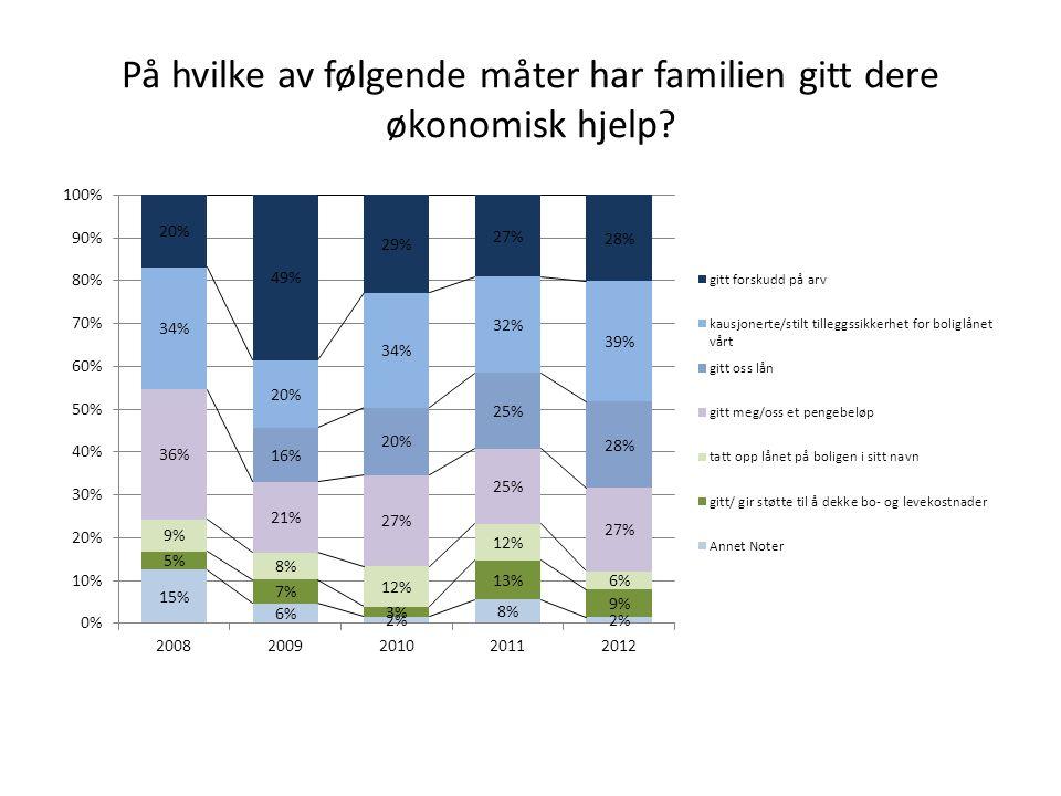 På hvilke av følgende måter har familien gitt dere økonomisk hjelp?