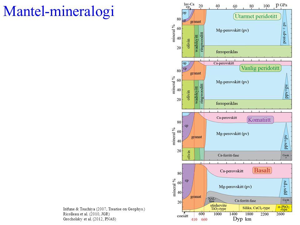 Mantel-mineralogi Irifune & Tsuchiya (2007, Treatise on Geophys.) Ricolleau et al. (2010, JGR) Grocholsky et al. (2012, PNAS)