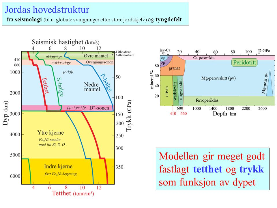 Jordas hovedstruktur fra seismologi (bl.a. globale svingninger etter store jordskjelv) og tyngdefelt Modellen gir meget godt fastlagt tetthet og trykk