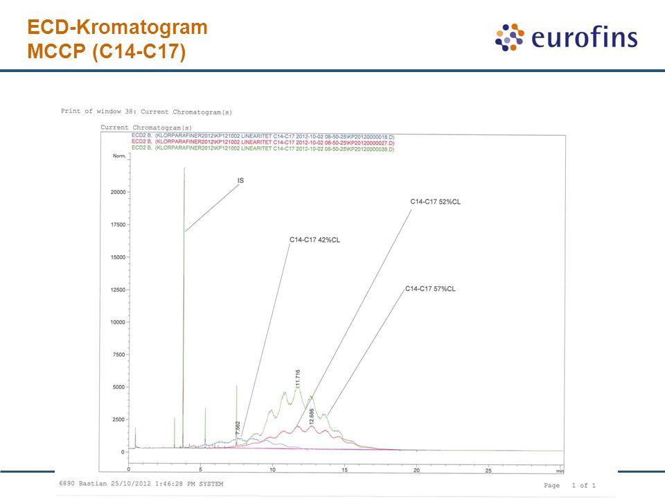 ECD-Kromatogram MCCP (C14-C17)