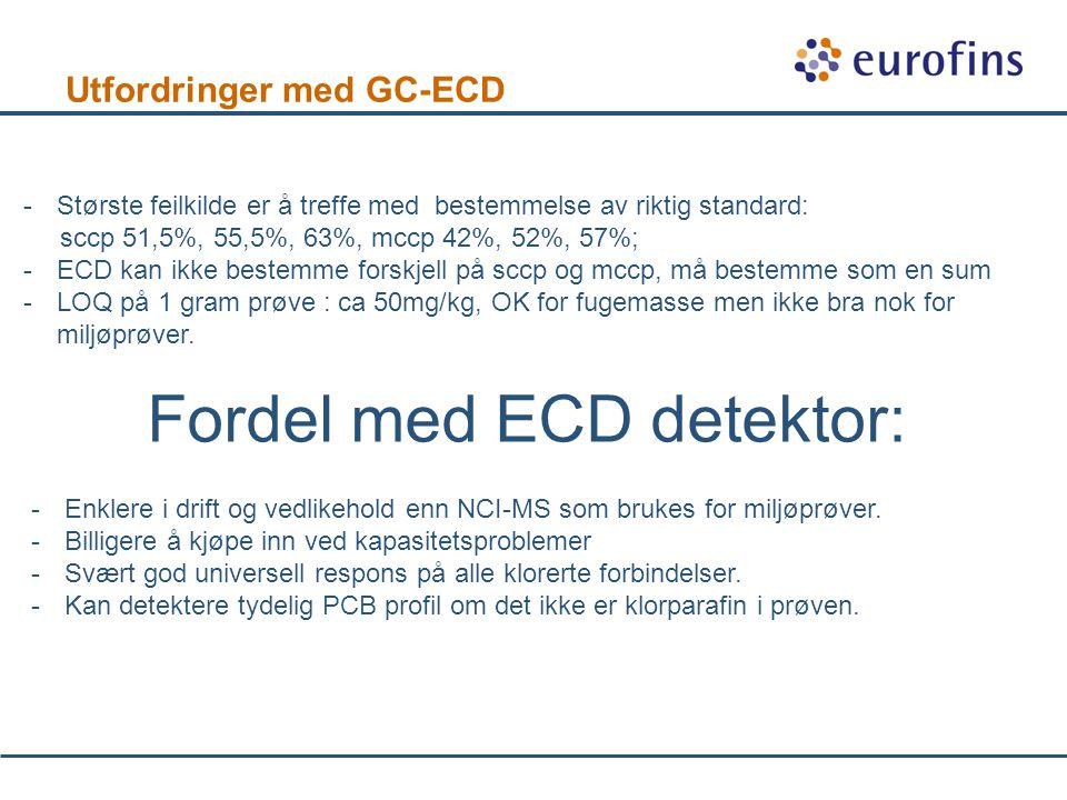 Utfordringer med GC-ECD -Største feilkilde er å treffe med bestemmelse av riktig standard: sccp 51,5%, 55,5%, 63%, mccp 42%, 52%, 57%; -ECD kan ikke bestemme forskjell på sccp og mccp, må bestemme som en sum -LOQ på 1 gram prøve : ca 50mg/kg, OK for fugemasse men ikke bra nok for miljøprøver.
