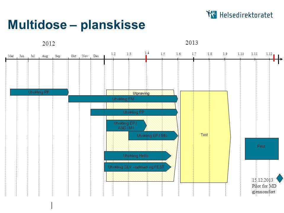 | Multidose – planskisse 2012 1.4 2013 Utprøving 1.3 1.7 1.2 JulAugSepOktDesNov 1.51.61.81.91.101.111.12 Utvikling EPJ MD JunMai Utvikling FP Pilot Te