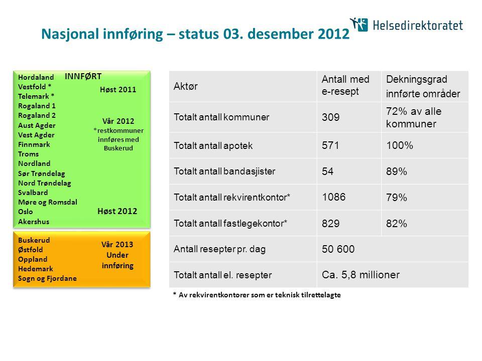 Nasjonal innføring – status 03. desember 2012 Aktør Antall med e-resept Dekningsgrad innførte områder Totalt antall kommuner 309 72% av alle kommuner