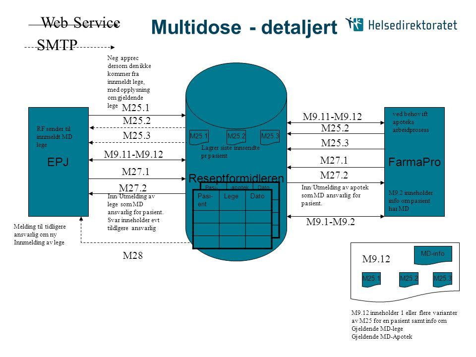 Reseptformidleren EPJFarmaPro M25.1M25.2M25.3 Lagrer siste innsendte pr pasient Web Service SMTP M25.1 M25.2 M25.3 M9.11-M9.12 M25.2 M25.3 M25.1M25.2M