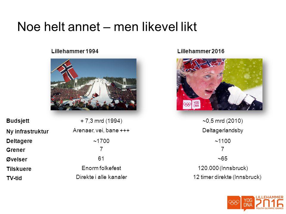 Noe helt annet – men likevel likt Lillehammer 1994 Budsjett Lillehammer 2016 + 7,3 mrd (1994)~0,5 mrd (2010) ~1700~1100Deltagere 77 Grener 61~65 Øvelser Enorm folkefest120.000 (Innsbruck) Tilskuere Direkte i alle kanaler12 timer direkte (Innsbruck) TV-tid Arenaer, vei, bane +++Deltagerlandsby Ny infrastruktur