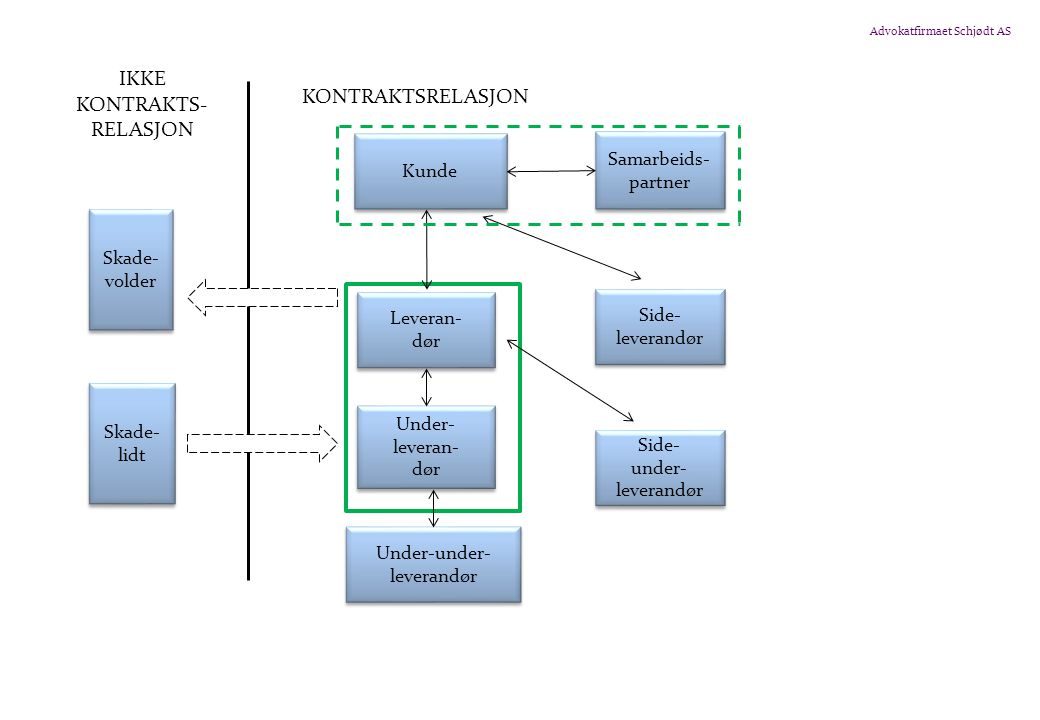 Advokatfirmaet Schjødt AS Skade- volder Skade- lidt Kunde Samarbeids- partner Side- leverandør Side- leverandør Side- under- leverandør Side- under- leverandør Leveran- dør Leveran- dør Under- leveran- dør Under- leveran- dør IKKE KONTRAKTS- RELASJON KONTRAKTSRELASJON Under-under- leverandør Under-under- leverandør