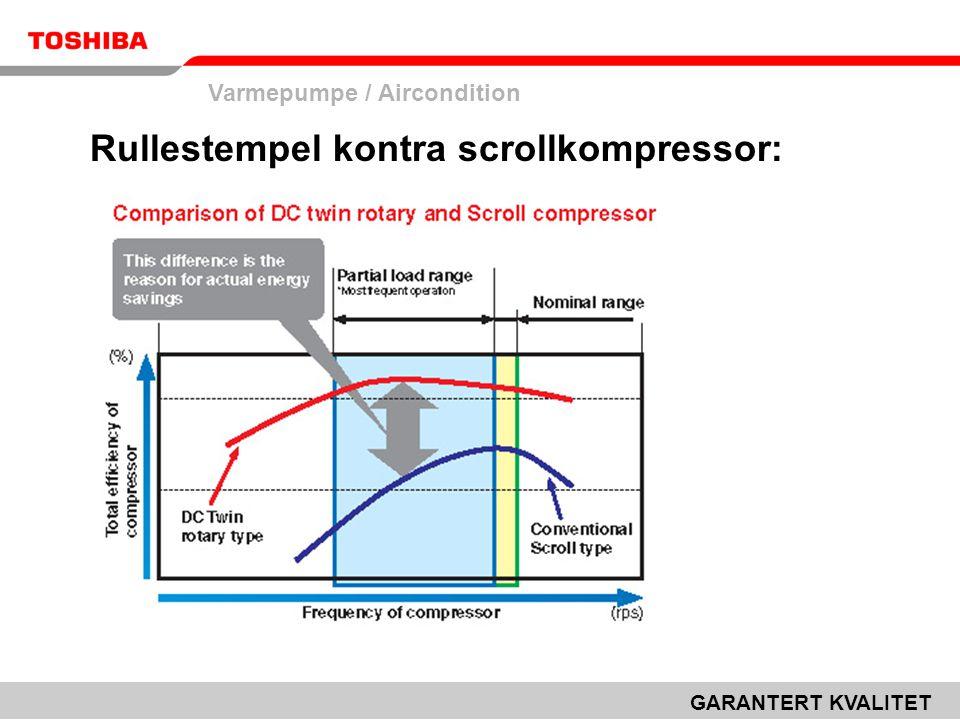 Varmepumpe / Aircondition GARANTERT KVALITET Rullestempel kontra scrollkompressor: