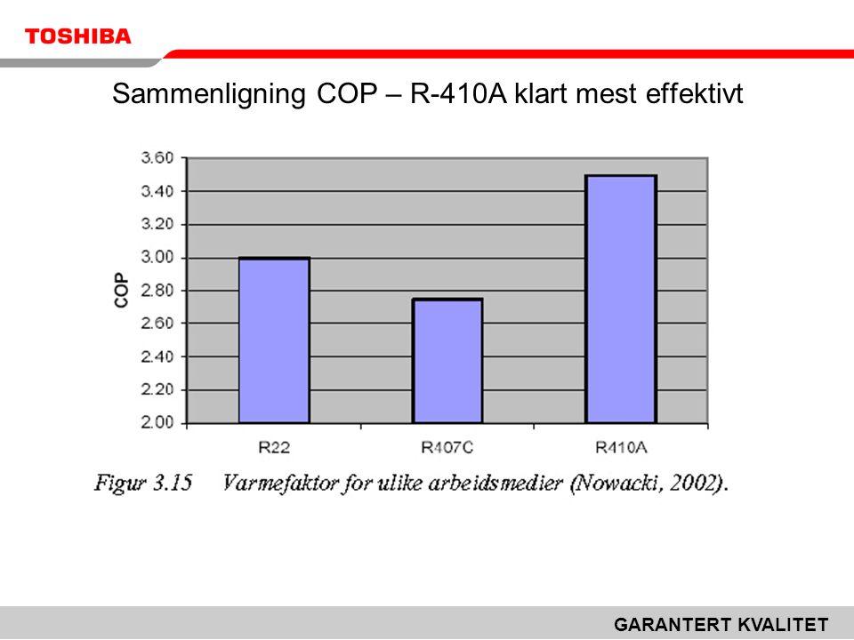GARANTERT KVALITET Sammenligning COP – R-410A klart mest effektivt