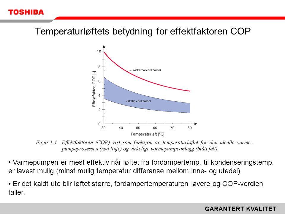 GARANTERT KVALITET Temperaturløftets betydning for effektfaktoren COP • Varmepumpen er mest effektiv når løftet fra fordampertemp. til kondenseringste