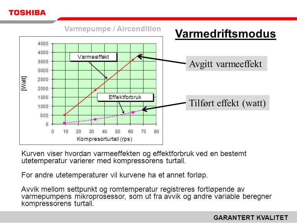 Varmepumpe / Aircondition GARANTERT KVALITET Varmedriftsmodus Kurven viser hvordan varmeeffekten og effektforbruk ved en bestemt utetemperatur varierer med kompressorens turtall.