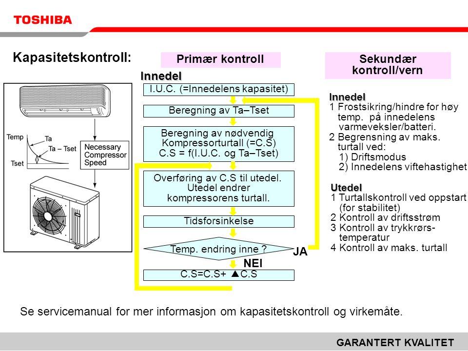 GARANTERT KVALITET Kapasitetskontroll: Primær kontroll Innedel Sekundær kontroll/vern I.U.C. (=Innedelens kapasitet) Beregning av Ta–Tset Beregning av