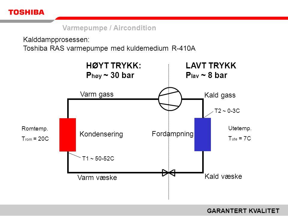 Varmepumpe / Aircondition GARANTERT KVALITET Kalddampprosessen: Toshiba RAS varmepumpe med kuldemedium R-410A Varm gass Varm væske Kald væske Kald gass Kondensering Fordampning HØYT TRYKK: P høy ~ 30 bar LAVT TRYKK P lav ~ 8 bar T1 ~ 50-52C Romtemp.