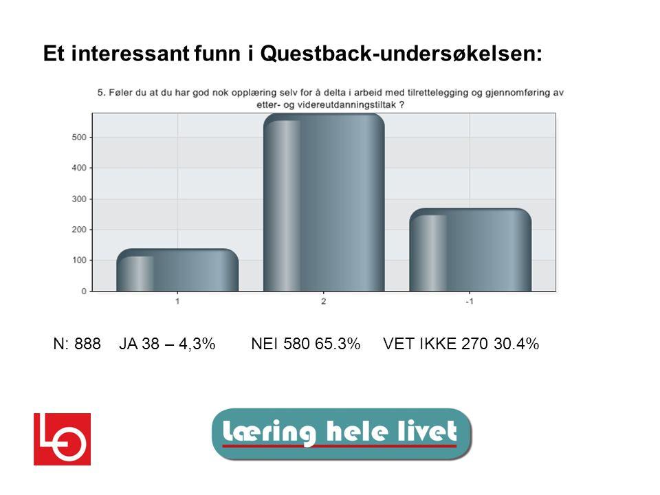Et interessant funn i Questback-undersøkelsen: N: 888JA 38 – 4,3%NEI 580 65.3%VET IKKE 270 30.4%