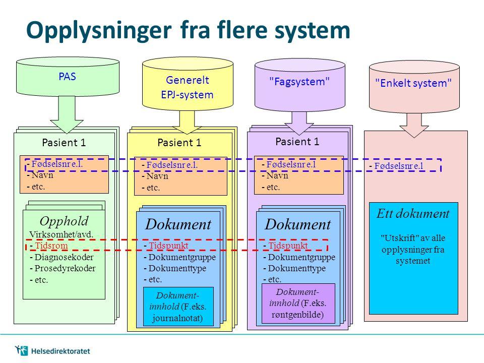 Opplysninger fra flere system Pasient 1 - Fødselsnr e.l. - Navn - etc. Opphold Virksomhet/avd. - Tidsrom - Diagnosekoder - Prosedyrekoder - etc. Pasie