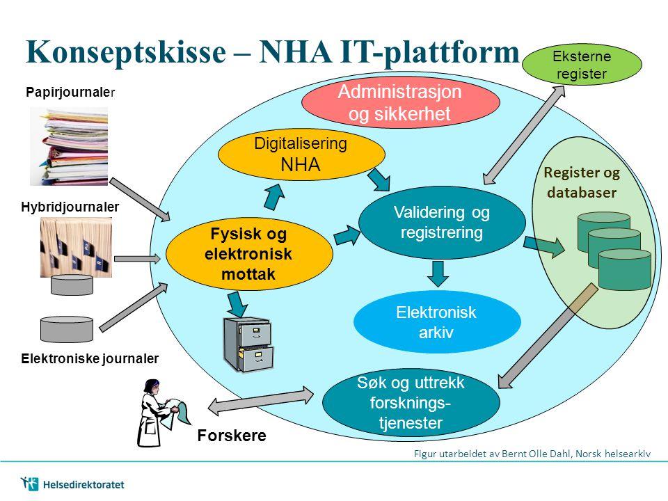 Konseptskisse – NHA IT-plattform Fysisk og elektronisk mottak Hybridjournaler Papirjournaler Elektroniske journaler Validering og registrering Elektro