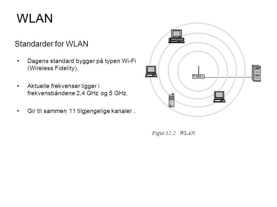 Aktuelle WLAN-standarder StandardDatahastighet (maks.) FrekvensbåndModulasjonstype/ multipleksing * Sikkerhet IEEE802.112 Mbps Da2,4 GHzFHSS eller DSSSWEP og WPA IEEE802.11a54 Mbps5 GHzOFDMWEP og WPA IEEE802.11b (Wi-Fi)11 Mbps2,4 GHzDSSS med CCKWEP og WPA IEEE802.11g (Wi-Fi)54 Mbps2,4 GHzOFDM over 20Mbps DSSS med CCK under 20Mbps WEP og WPA IEEE802.16 (WiMax)11 Mbps2,4 GHzOFDMWEP og WPA FHSS (Frequency Hopping Spread Spectrum) er en såkalt spredt-spektrum-teknologi for bruk i WLAN DSSS (Direct Sequence Spread Spectrum).