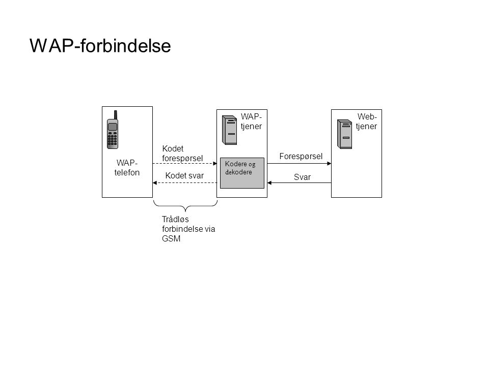 WAP-forbindelse WAP- telefon WAP- tjener Web- tjener Kodere og de kodere Forespørsel Svar Kodet forespørsel Kodet svar Trådløs forbindelse via GSM