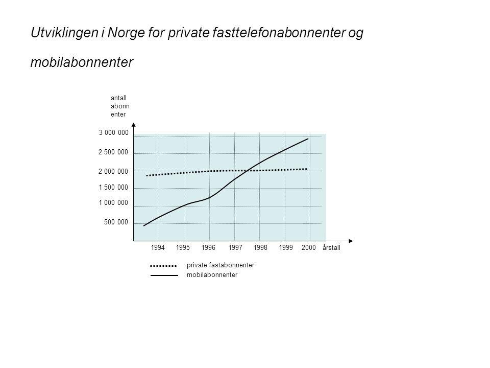 Utviklingen i Norge for private fasttelefonabonnenter og mobilabonnenter 1994199519961997199819992000 500 000 1 000 000 1 500 000 2 000 000 2 500 000