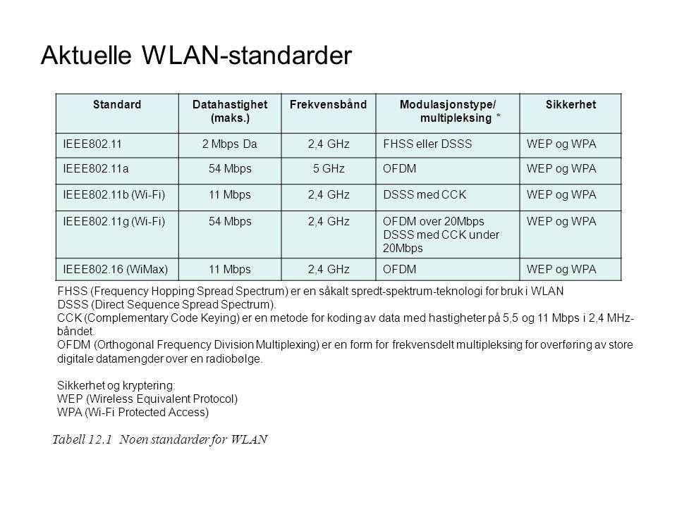 Aktuelle WLAN-standarder StandardDatahastighet (maks.) FrekvensbåndModulasjonstype/ multipleksing * Sikkerhet IEEE802.112 Mbps Da2,4 GHzFHSS eller DSS