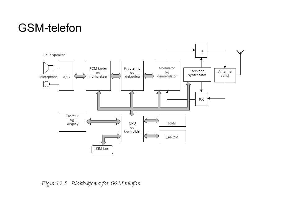 GSM-telefon PCM-koder og multiplekser Loud speaker Microphone A/D Kryptering og dekoding CPU og kontrolldel Modulator og demodulator Frekvens syntetis
