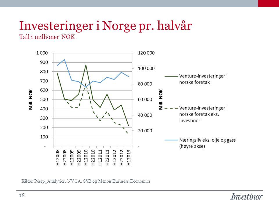Investeringer i Norge pr. halvår Tall i millioner NOK 18 Kilde: Perep_Analytics, NVCA, SSB og Menon Business Economics