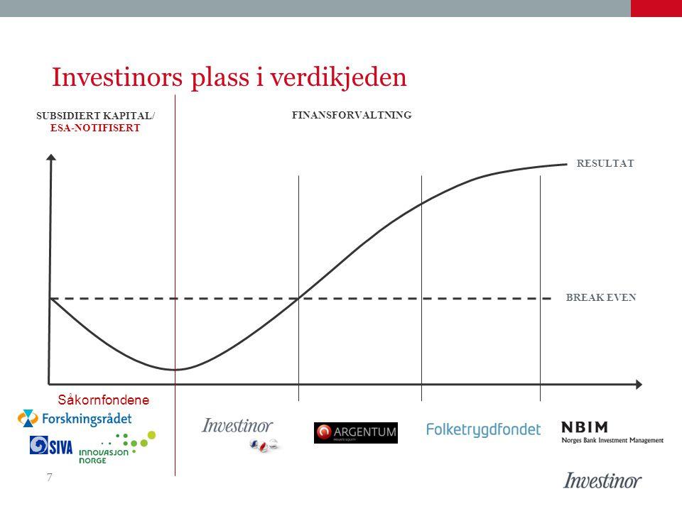 Investeringer i Norge pr.