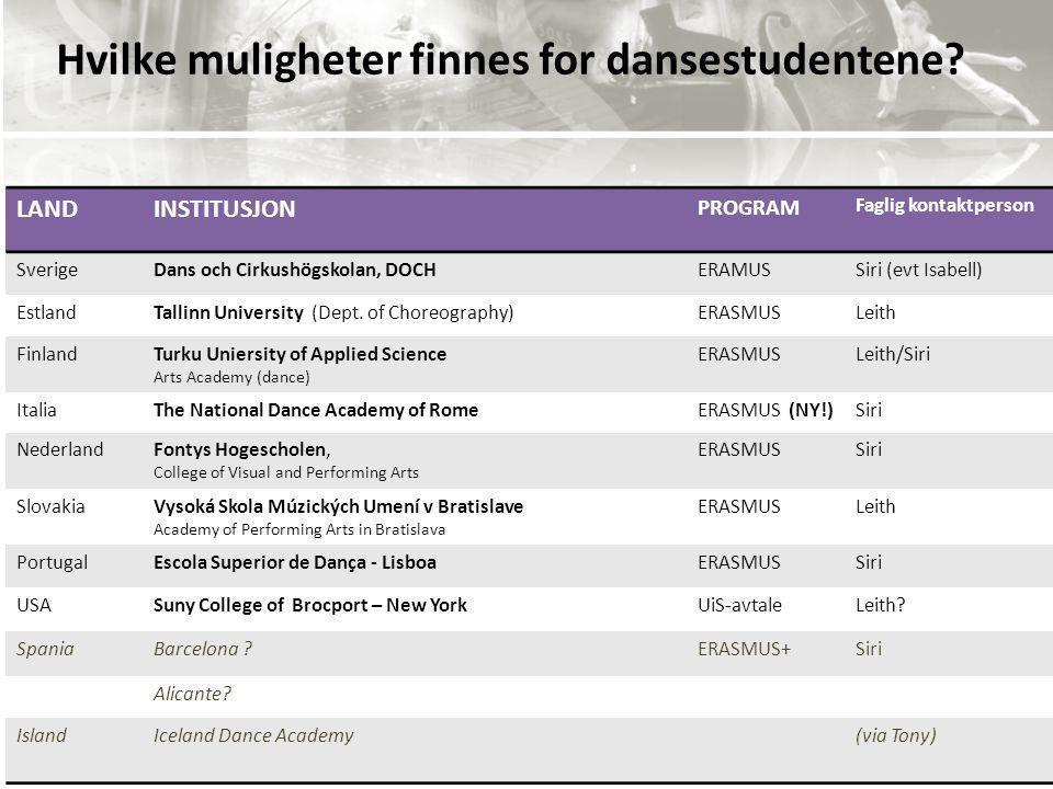 IMD har nordiske og europeiske samarbeidspartnere ) Hvilke muligheter finnes for dansestudentene? LANDINSTITUSJON PROGRAM Faglig kontaktperson Sverige