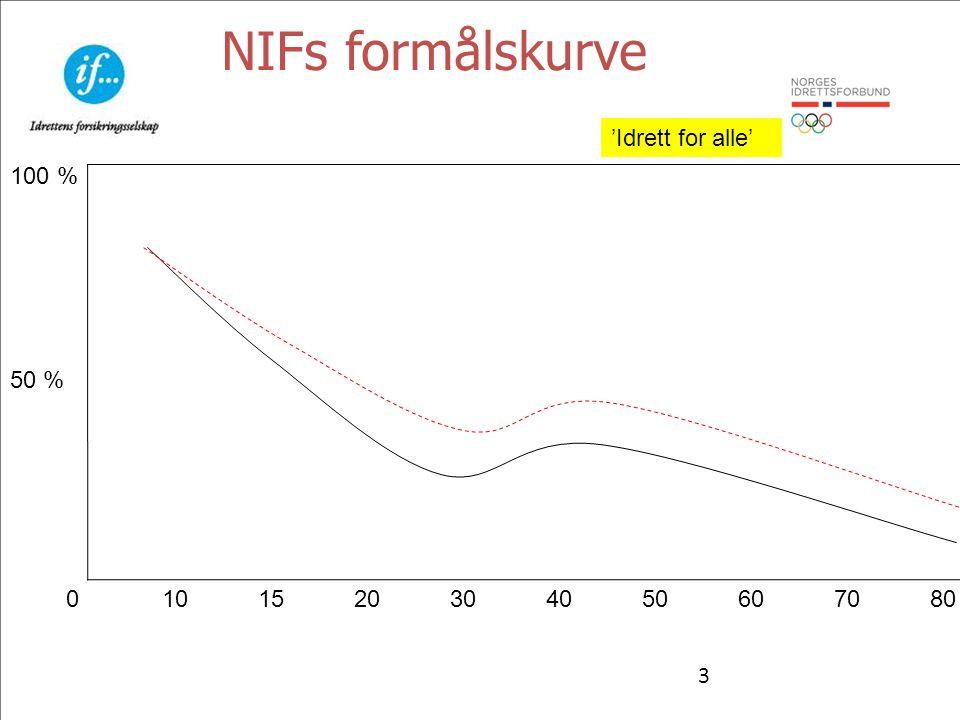 3 NIFs formålskurve 0 10 15 20304050607080 50 % 100 % 'Idrett for alle'