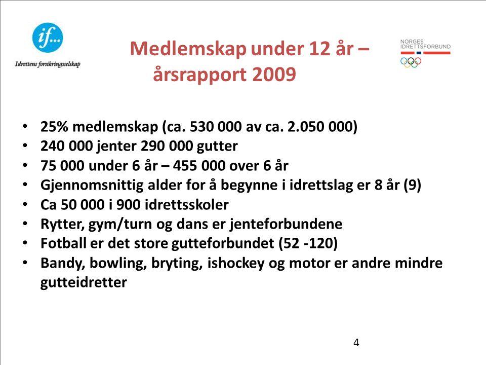 4 Medlemskap under 12 år – årsrapport 2009 • 25% medlemskap (ca. 530 000 av ca. 2.050 000) • 240 000 jenter 290 000 gutter • 75 000 under 6 år – 455 0