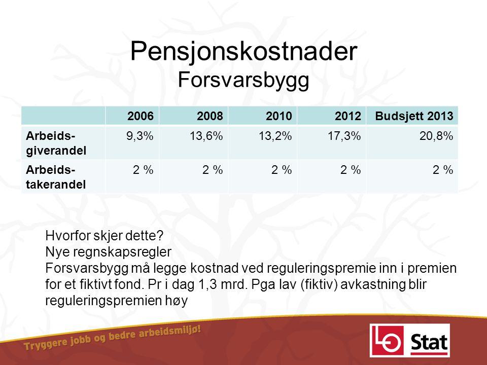 Pensjonskostnader Forsvarsbygg 2006200820102012Budsjett 2013 Arbeids- giverandel 9,3%13,6%13,2%17,3%20,8% Arbeids- takerandel 2 % Hvorfor skjer dette?