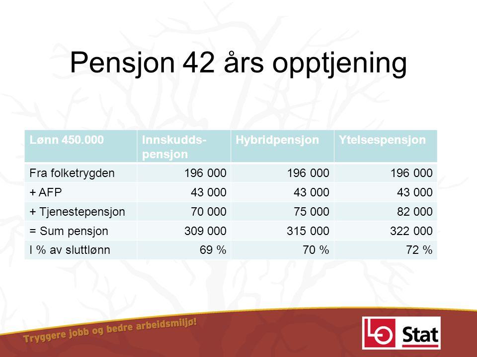 Pensjon 42 års opptjening Lønn 450.000Innskudds- pensjon HybridpensjonYtelsespensjon Fra folketrygden196 000 + AFP 43 000 + Tjenestepensjon 70 000 75