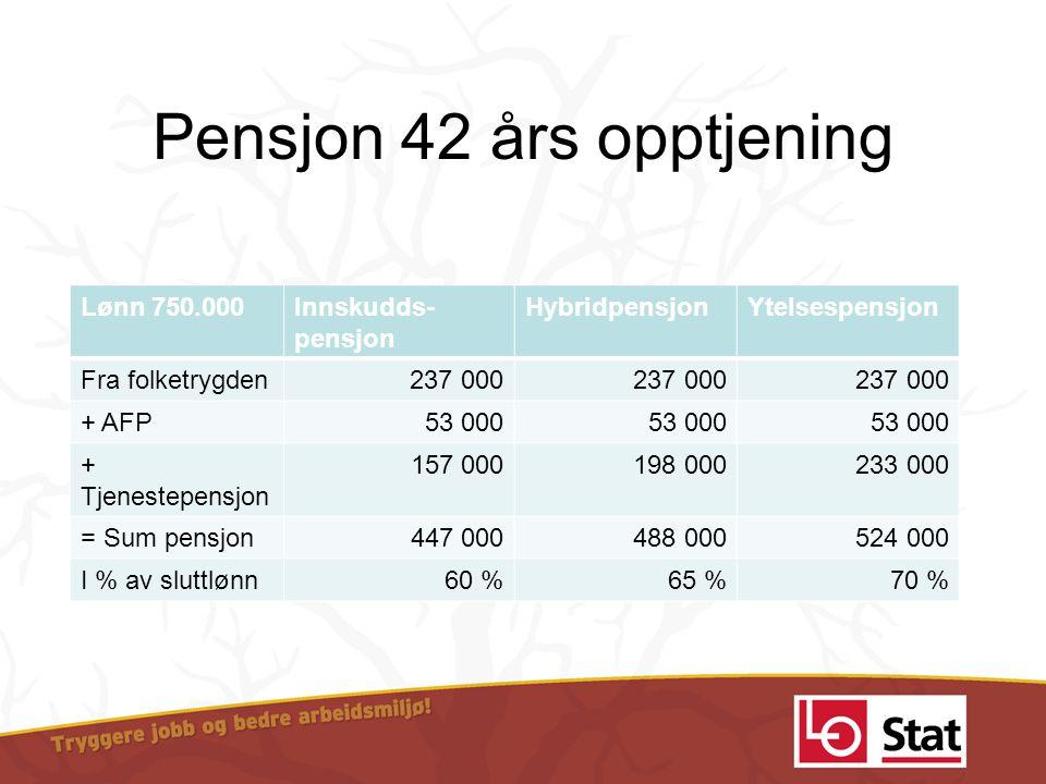 Pensjon 42 års opptjening Lønn 750.000Innskudds- pensjon HybridpensjonYtelsespensjon Fra folketrygden237 000 + AFP 53 000 + Tjenestepensjon 157 000198