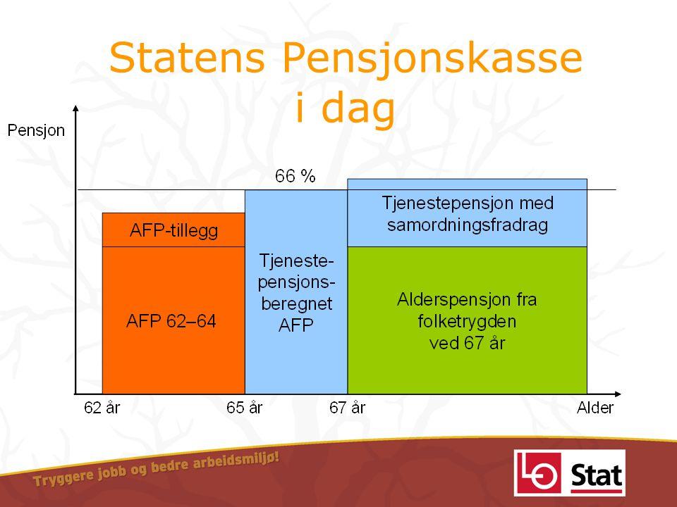 Statens Pensjonskasse i dag