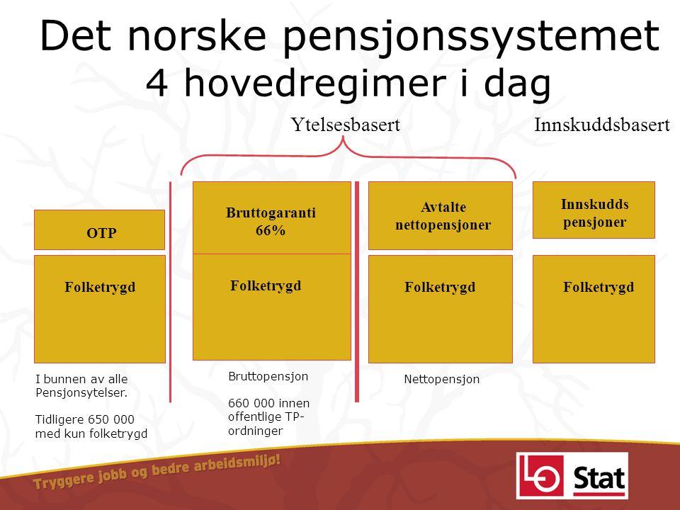 Det norske pensjonssystemet 4 hovedregimer i dag Bruttopensjon 660 000 innen offentlige TP- ordninger Bruttogaranti 66% Folketrygd I bunnen av alle Pe