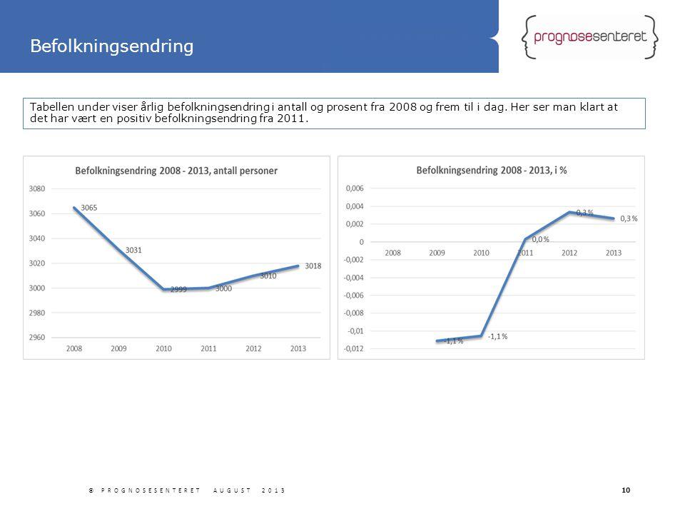 Statliga tillbyggnader Tabellen under viser årlig befolkningsendring i antall og prosent fra 2008 og frem til i dag. Her ser man klart at det har vært