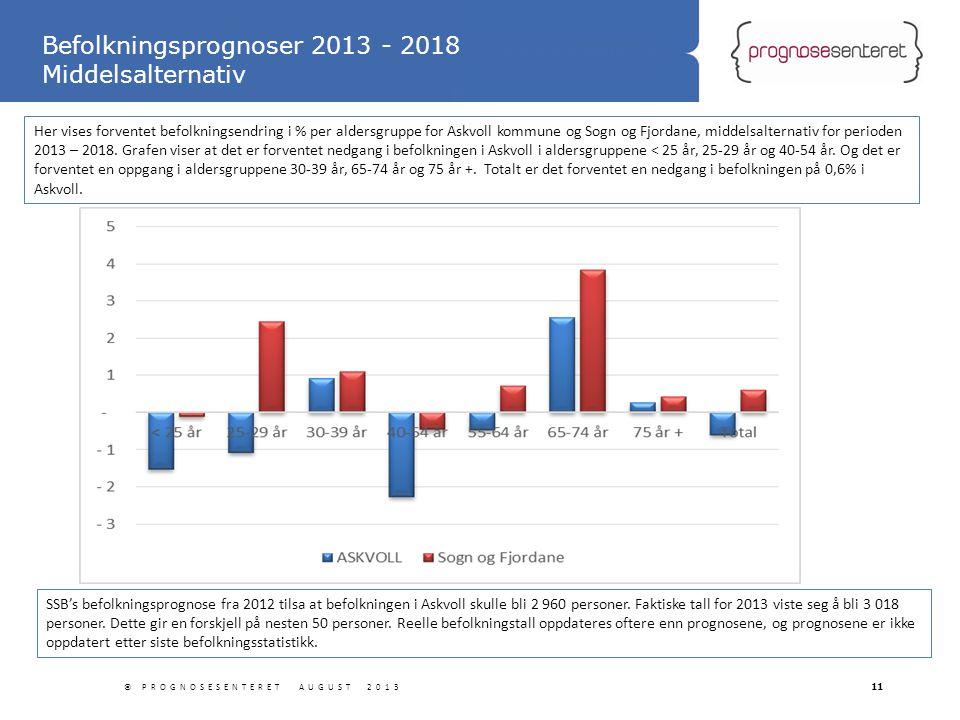 Statliga tillbyggnader © PROGNOSESENTERET AUGUST 201311 Befolkningsprognoser 2013 - 2018 Middelsalternativ Her vises forventet befolkningsendring i %