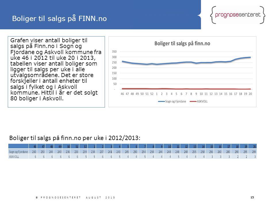 Statliga tillbyggnader Grafen viser antall boliger til salgs på Finn.no i Sogn og Fjordane og Askvoll kommune fra uke 46 i 2012 til uke 20 i 2013, tab