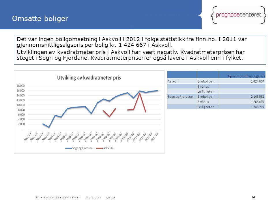 Statliga tillbyggnader Det var ingen boligomsetning i Askvoll i 2012 i følge statistikk fra finn.no. I 2011 var gjennomsnittligsalgspris per bolig kr.